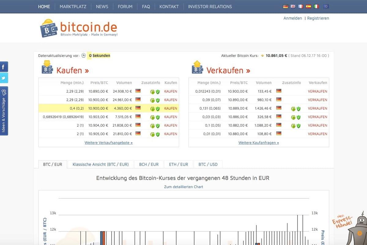Bitcoin.D